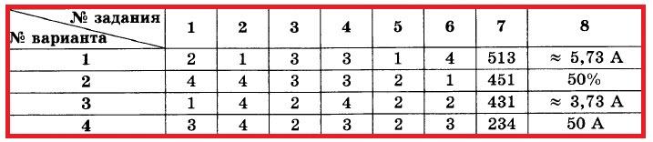 Физика 8 Перышкин Контрольная № 3