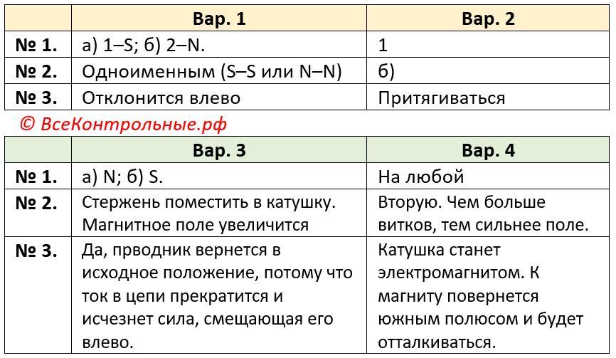 Физика 8 Контрольная работа 3 (Марон)