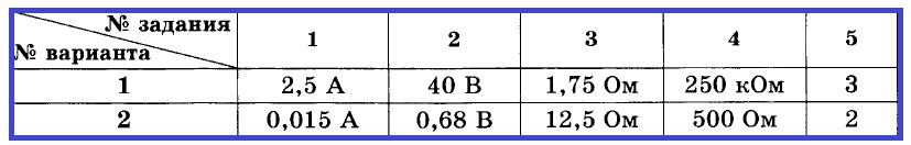 Физика 8 Перышкин СР-33