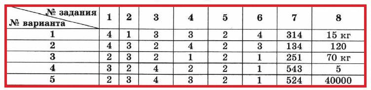 Физика 7 КР-2. ОТВЕТЫ на все 4 варианта