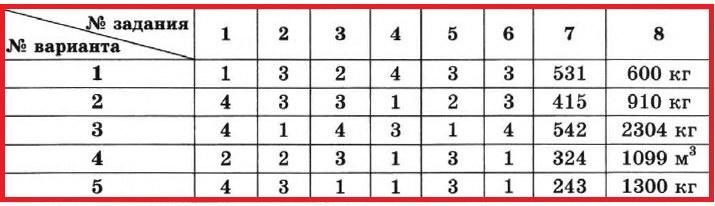 Физика 7 КР-3. ОТВЕТЫ на все 4 варианта