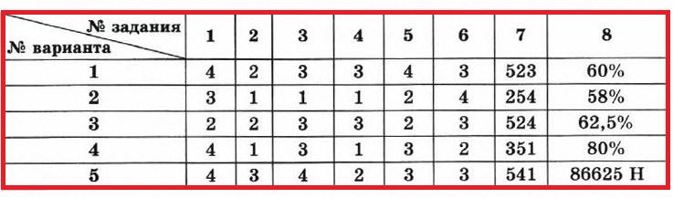 Физика 7 КР-4. ОТВЕТЫ на все 4 варианта