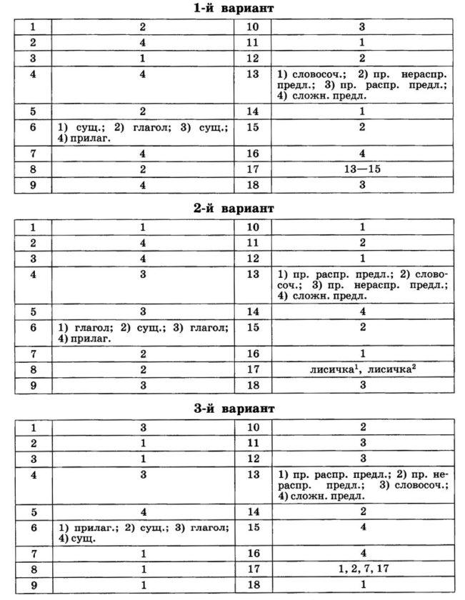 Входная контрольная работа. Русский язык 6 класс (Баранов)
