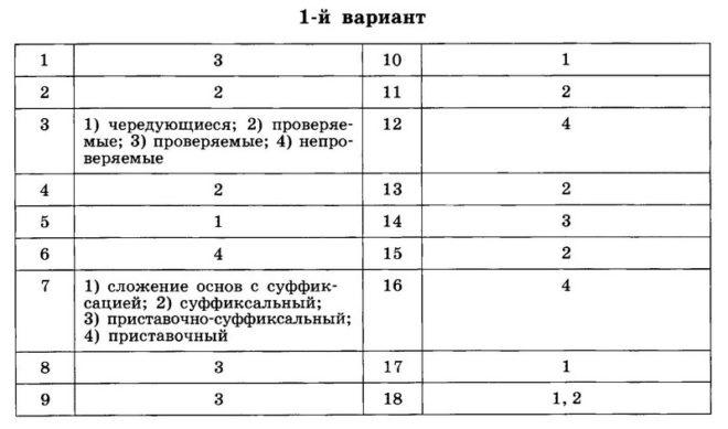 Контрольная работа № 3. Словообразование. Орфография. Культура речи