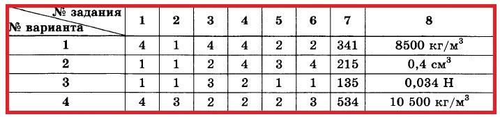КР-4. ОТВЕТЫ на все 4 варианта
