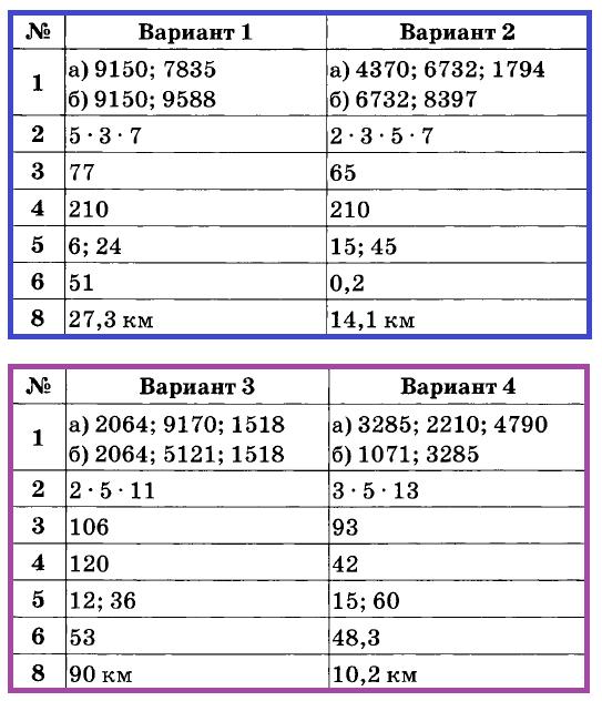 Математика 6 Дудницын К-01. Ответы
