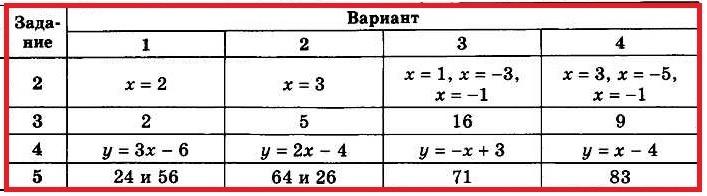 Ответы на контрольную по алгебре за 7 класс
