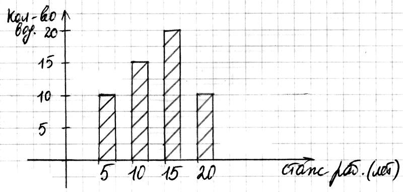 Математика 6 Самостоятельная № 25