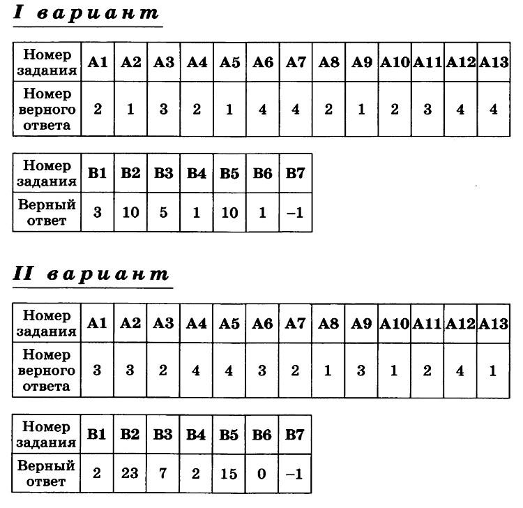 Алгебра 10 Никольский Контрольная 8