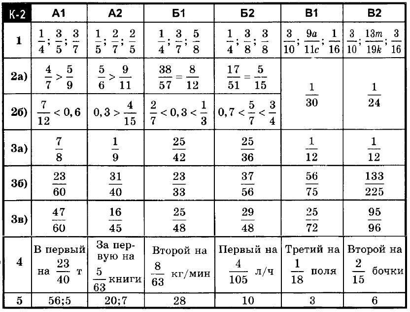 Математика 6 Ершова КР-02