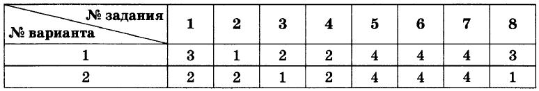 Русский язык 9 Тростенцова Тест 02 Ответы