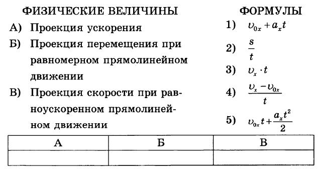 Физика 9 Перышкин КР-1 В3