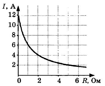 Физика 11 класс КР-1 В4