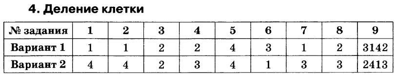 Биология 6 Сонин Проверочная 04 с ответами