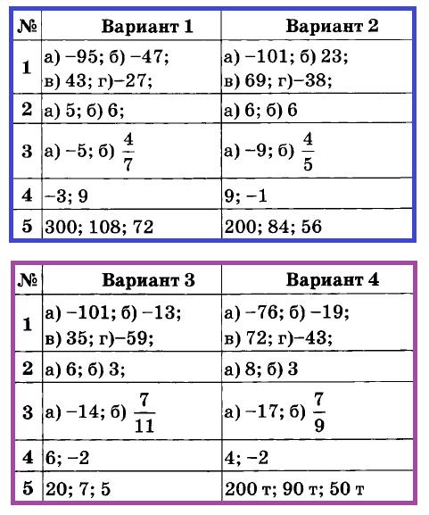 Математика 6 Дудницын К-11. Ответы