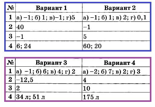 Математика 6 Дудницын К-14.