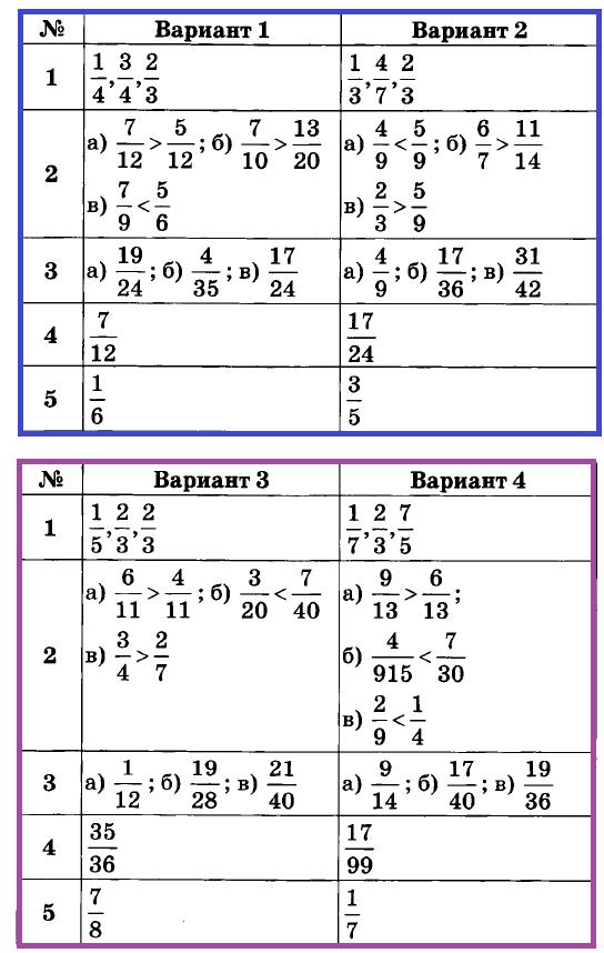 Математика 6 Дудницын К-02. Ответы