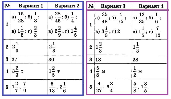 Математика 6 Дудницын К-04