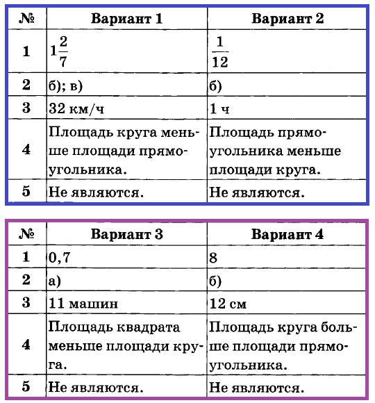 Математика 6 Дудницын К-09 Ответы