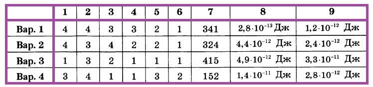 Физика 9 Перышкин КР-5 В2