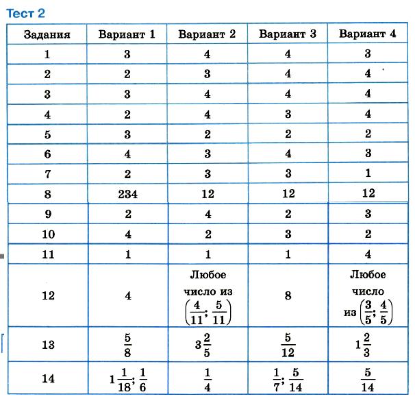 Математика 6 Мерзляк Тест 2 ОТВЕТЫ