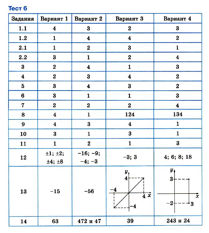 Математика 6 Мерзляк Тест 6 с ответами