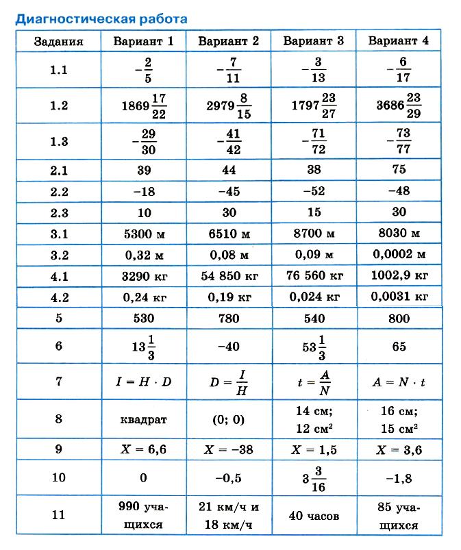 Математика 6 Мерзляк Тест 7