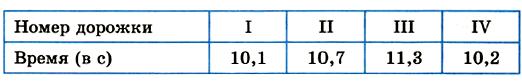 Математика 6 Мерзляк Тест 1