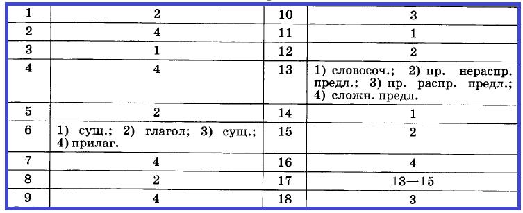 Русский 6 Входная контрольная В-1