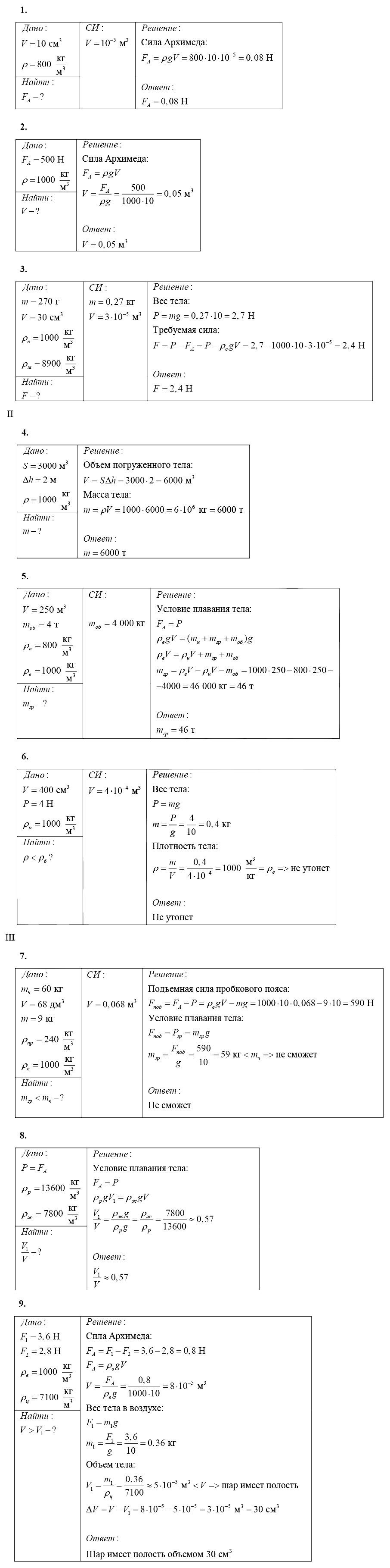Физика 7 Марон КР-3 В1