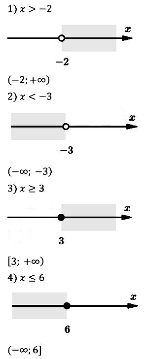 Алгебра 9 Мерзляк С-05 В2
